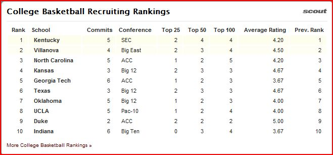 ncaa_basketball_recruiting_class_ranks