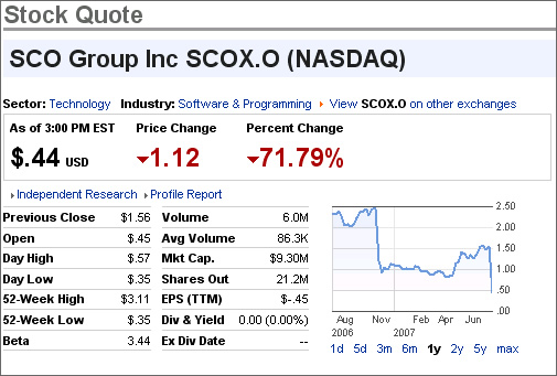 SCO stock crashing